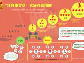 """这五个步骤,在学校""""红领巾奖章""""活动中仍可参考!"""