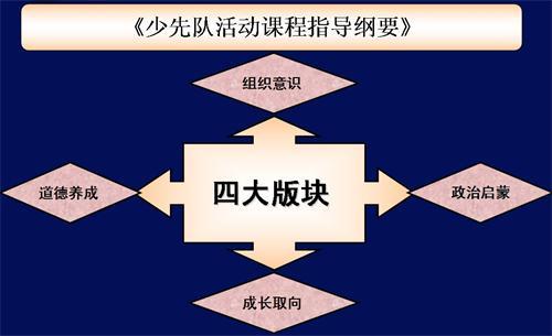 解读2015年试行版《少先队活动课程指导纲要》