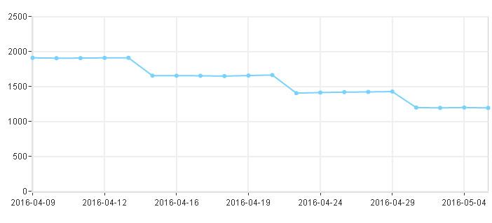 队室网站在百度的收录量急速下降